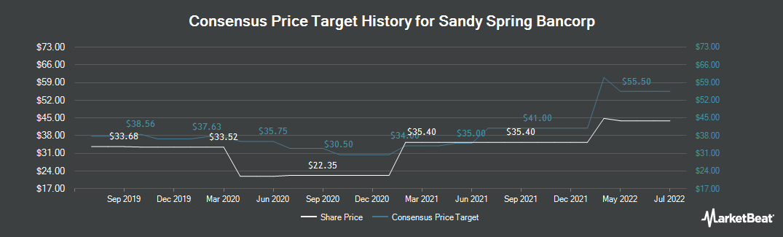 Price Target History for Sandy Spring Bancorp (NASDAQ:SASR)