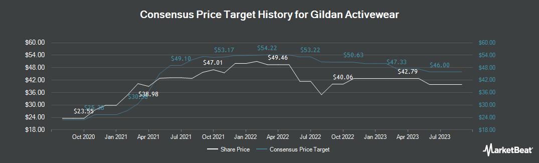 Price Target History for Gildan Activewear (TSE:GIL)