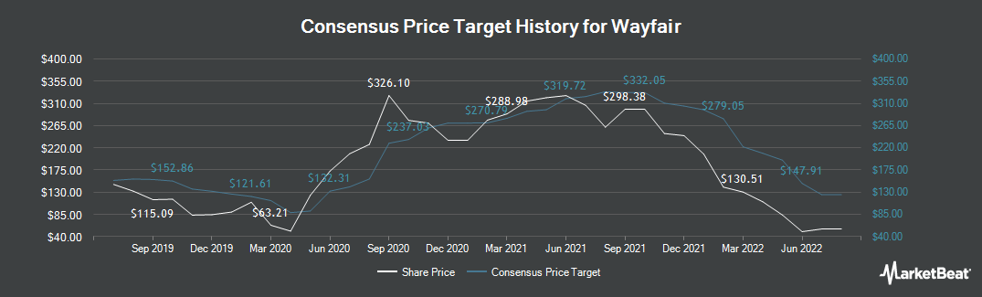 Price Target History for Wayfair (NYSE:W)