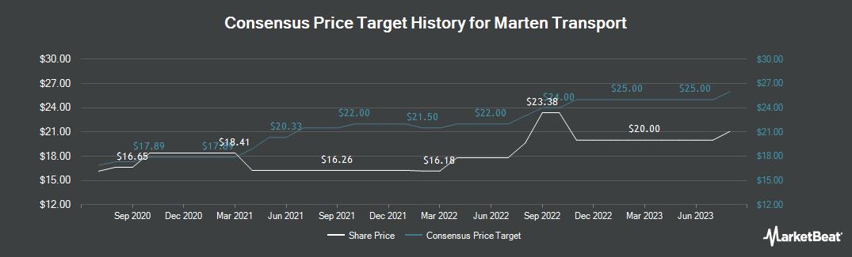 Price Target History for Marten Transport (NASDAQ:MRTN)