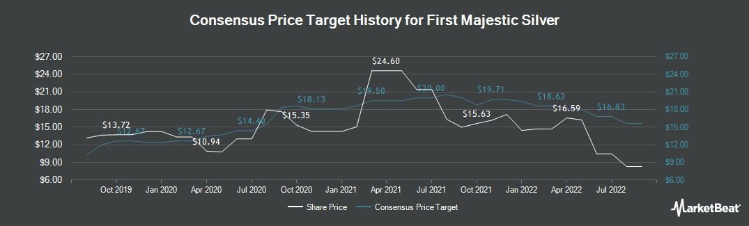 Price Target History for First Majestic Silver (TSE:FR)
