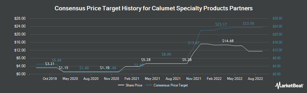 Price Target History for Calumet Specialty Products Partners, L.P. (NASDAQ:CLMT)