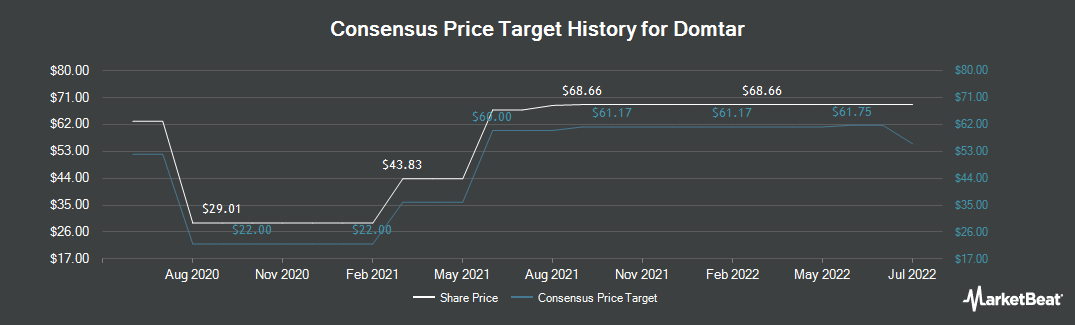 Price Target History for Domtar (TSE:UFS)