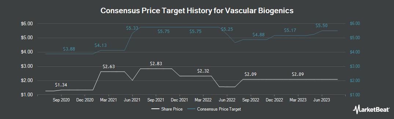 Price Target History for Vascular Biogenics (NASDAQ:VBLT)