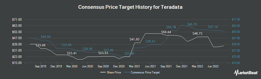 Price Target History for Teradata (NYSE:TDC)