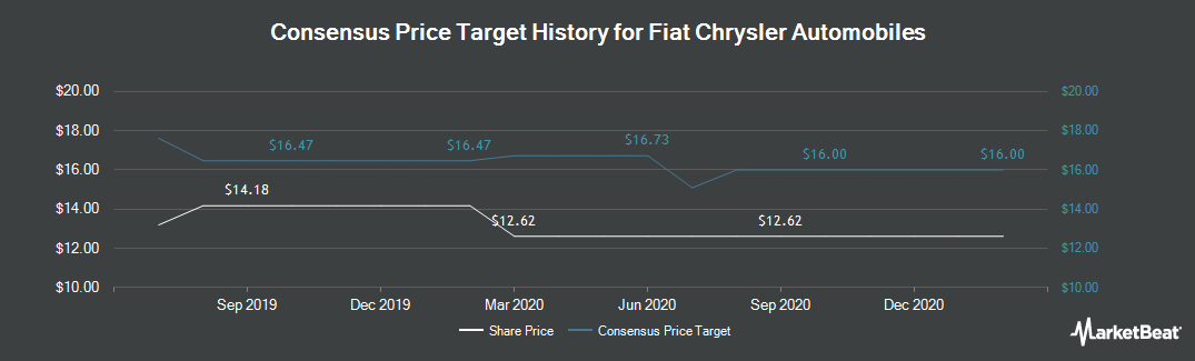 Price Target History for Fiat Chrysler Automobiles (NYSE:FCAU)