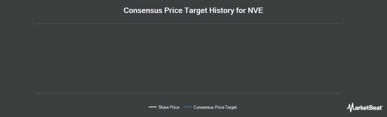 Price Target History for NVE (NASDAQ:NVEC)