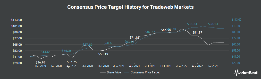 Price Target History for Towers Watson & Co (NASDAQ:TW)