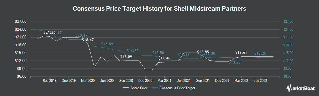 Price Target History for Shell Midstream Partners (NYSE:SHLX)