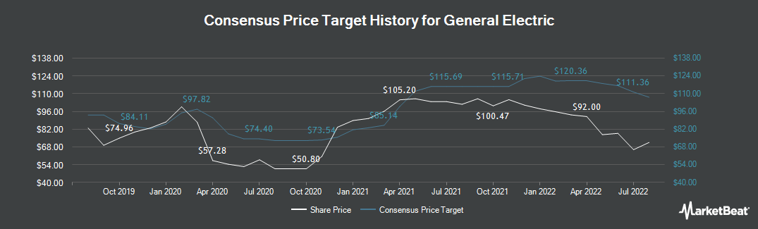 Price Target History for General Electric Company (NYSE:GE)