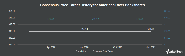 Price Target History for American River Bankshares (NASDAQ:AMRB)