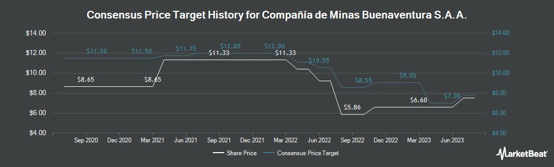 Price Target History for Compańia de Minas Buenaventura (NYSE:BVN)