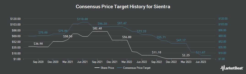 Price Target History for Sientra (NASDAQ:SIEN)