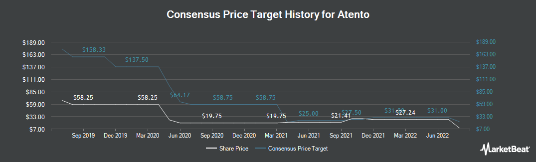 Price Target History for Atento (NYSE:ATTO)