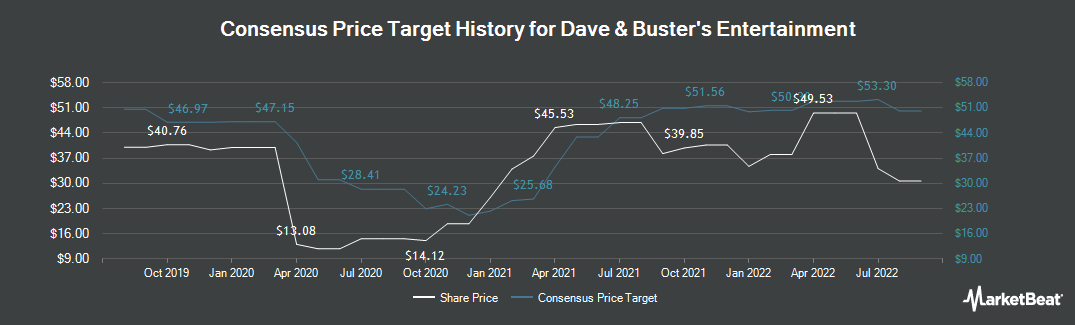 Price Target History for Dave & Buster`s (NASDAQ:PLAY)