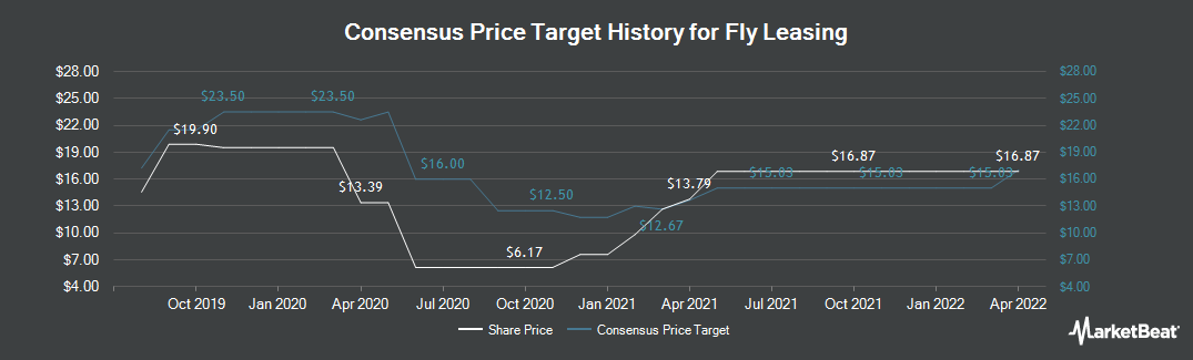 Price Target History for Fly Leasing (NYSE:FLY)