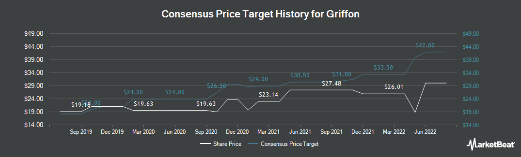 Price Target History for Griffon (NYSE:GFF)
