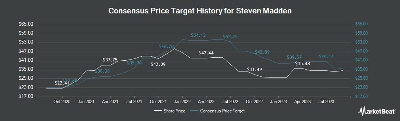 Price Target History for Steve Madden (NASDAQ:SHOO)