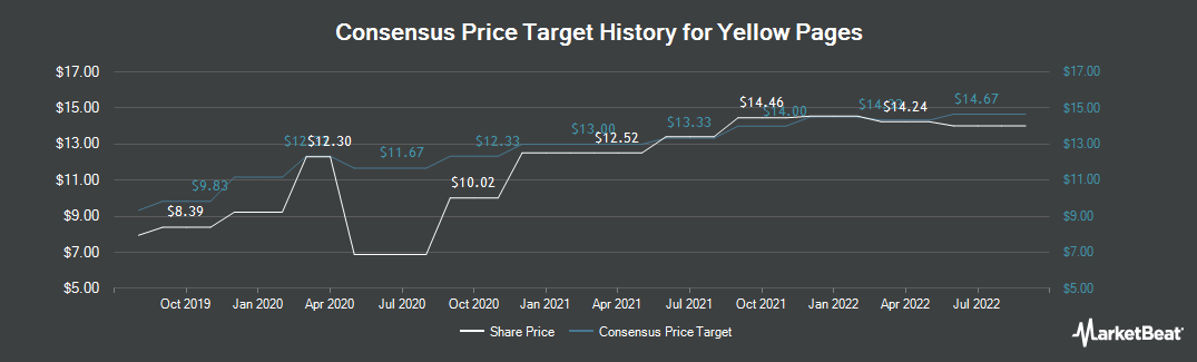 Price Target History for Yellow Media (TSE:Y)