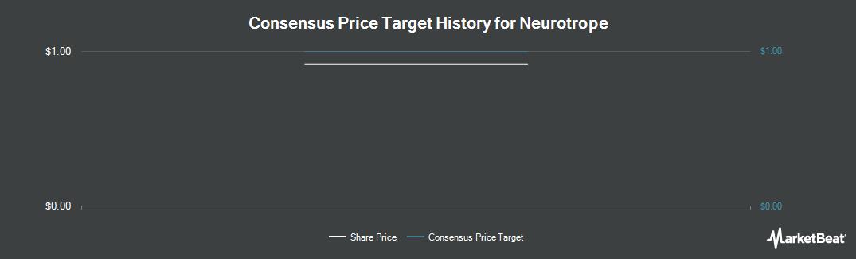 Price Target History for Neurotrope (NASDAQ:NTRP)