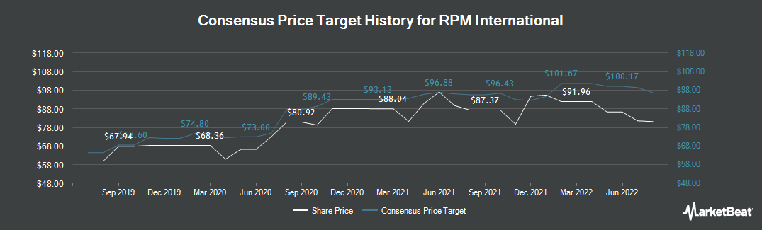 Price Target History for RPM International (NYSE:RPM)