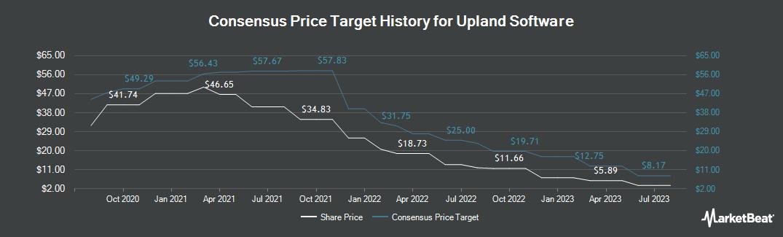 Price Target History for Upland Software (NASDAQ:UPLD)