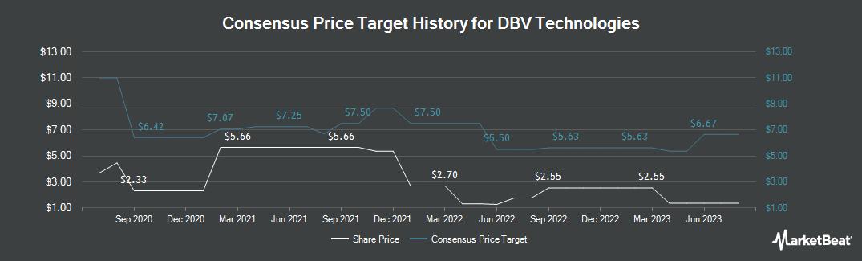 Price Target History for DBV Technologies (NASDAQ:DBVT)