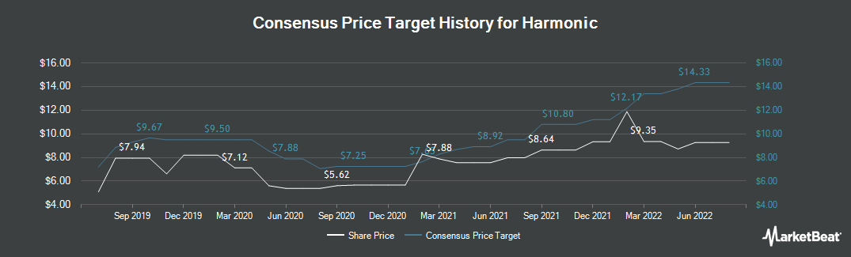 Price Target History for Harmonic (NASDAQ:HLIT)