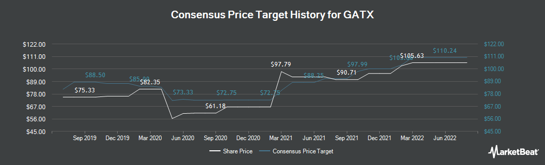 Price Target History for GATX (NYSE:GATX)