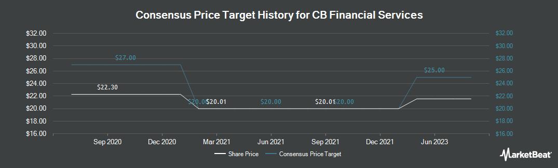 Price Target History for CB Financial Services (NASDAQ:CBFV)
