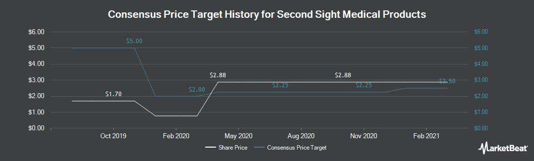 Price Target History for Second Sight Medical (NASDAQ:EYES)