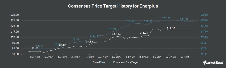 Price Target History for Enerplus (NYSE:ERF)