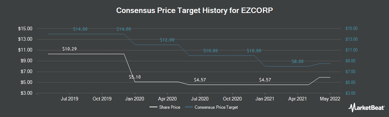 Price Target History for EZCORP (NASDAQ:EZPW)