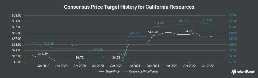 Price Target History for California Resources Corporation (NYSE:CRC)
