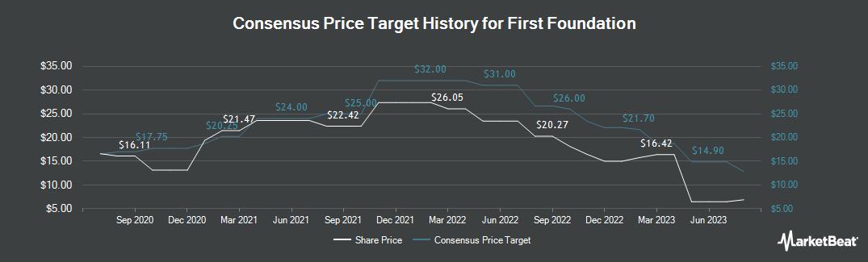 Price Target History for First Foundation (NASDAQ:FFWM)