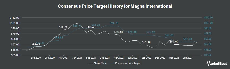 Price Target History for Magna International (NYSE:MGA)