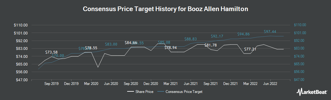 Price Target History for Booz Allen Hamilton (NYSE:BAH)