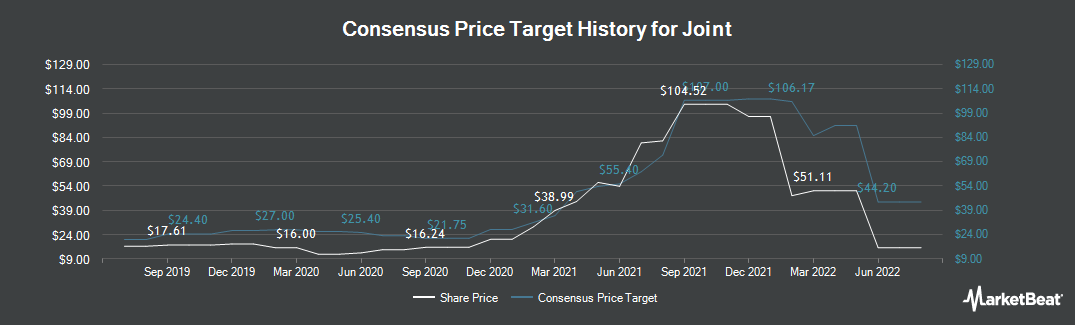 Price Target History for Joint (NASDAQ:JYNT)