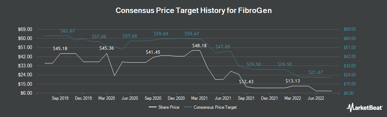 Price Target History for FibroGen (NASDAQ:FGEN)
