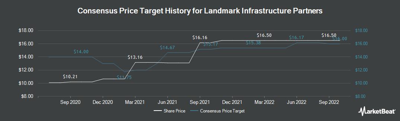 Price Target History for Landmark Infrastructure Partners (NASDAQ:LMRK)
