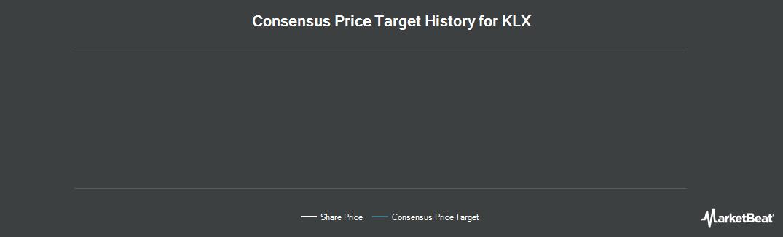 Price Target History for KLX (NASDAQ:KLXI)
