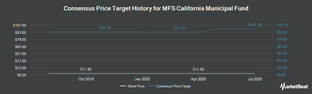 Price Target History for MFS California Municipal Fund of Beneficial Interest (NYSEAMERICAN:CCA)