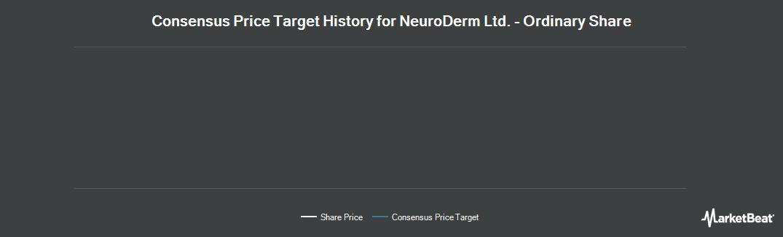 Price Target History for Neuroderm Ltd (NASDAQ:NDRM)