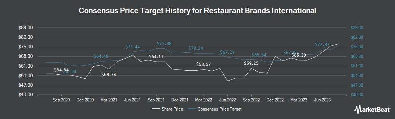 Price Target History for Restaurant Brands International (NYSE:QSR)