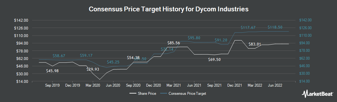 Price Target History for Dycom Industries (NYSE:DY)