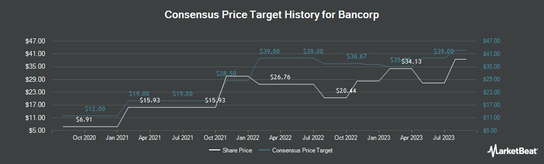 Price Target History for Bancorp (NASDAQ:TBBK)