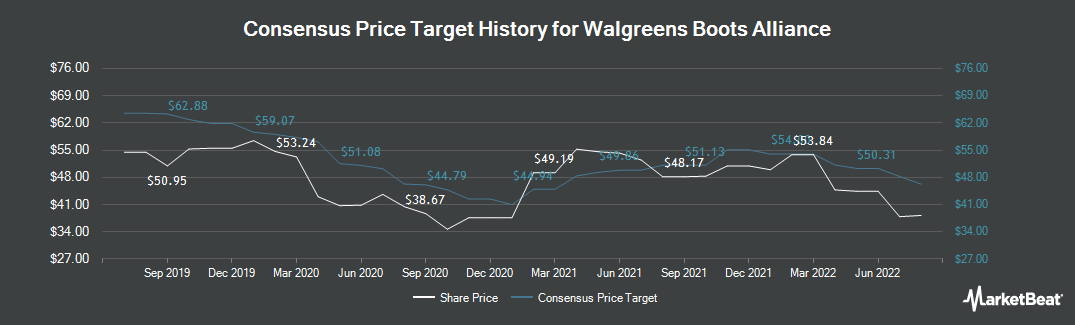 Walgreens Stock Quote Prepossessing Walgreens Boots Alliance Stock Price News & Analysis Nasdaqwba
