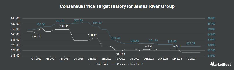 Price Target History for James River Group (NASDAQ:JRVR)