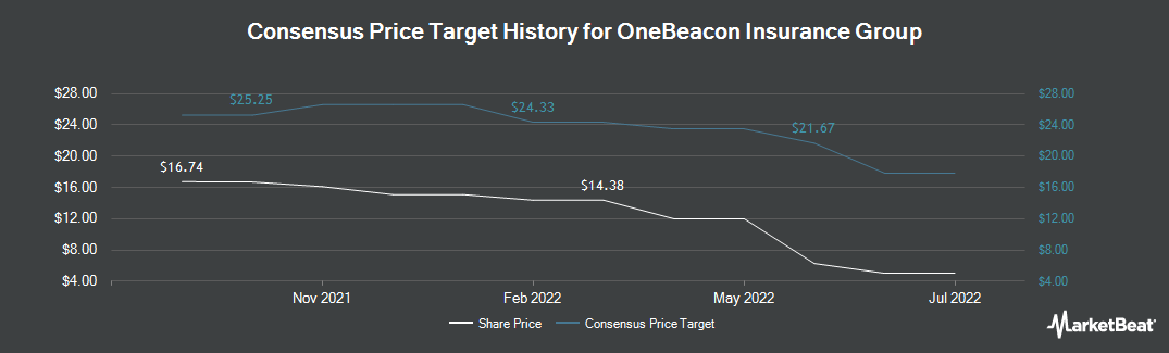 Price Target History for OneBeacon Insurance Group (NYSE:OB)