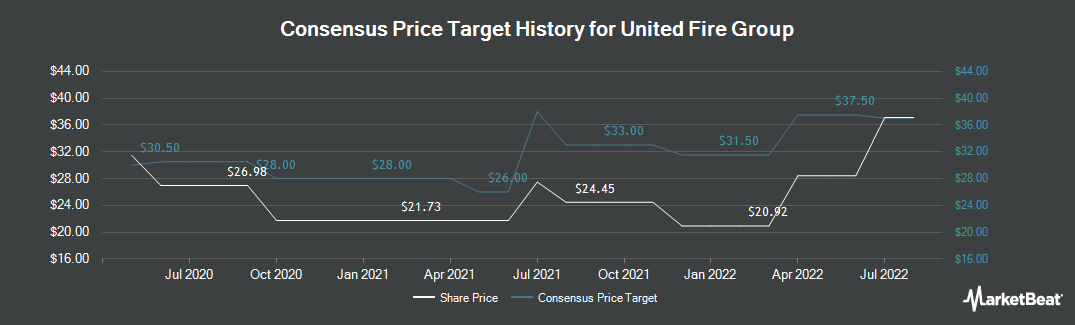 Price Target History for United Fire & Casualty (NASDAQ:UFCS)